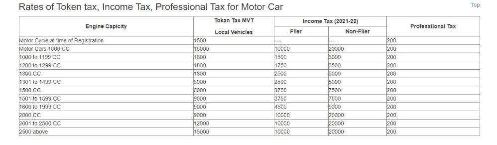 Token-taxes-carmandee-used-cars