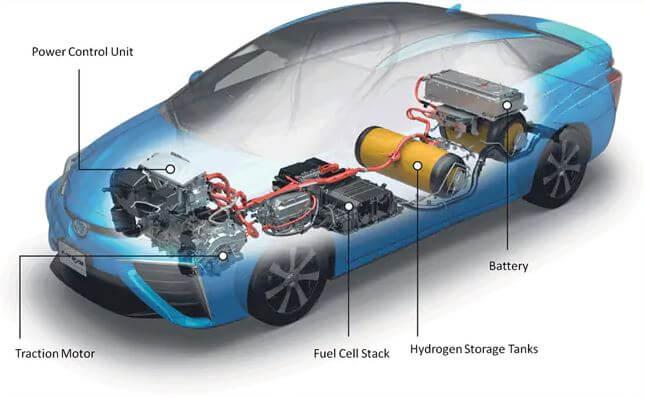 Hydrogen fuel cell car concept