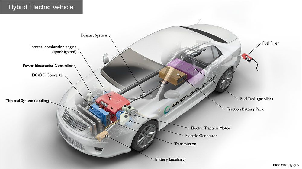 Full-hybrid electric vehicle concept