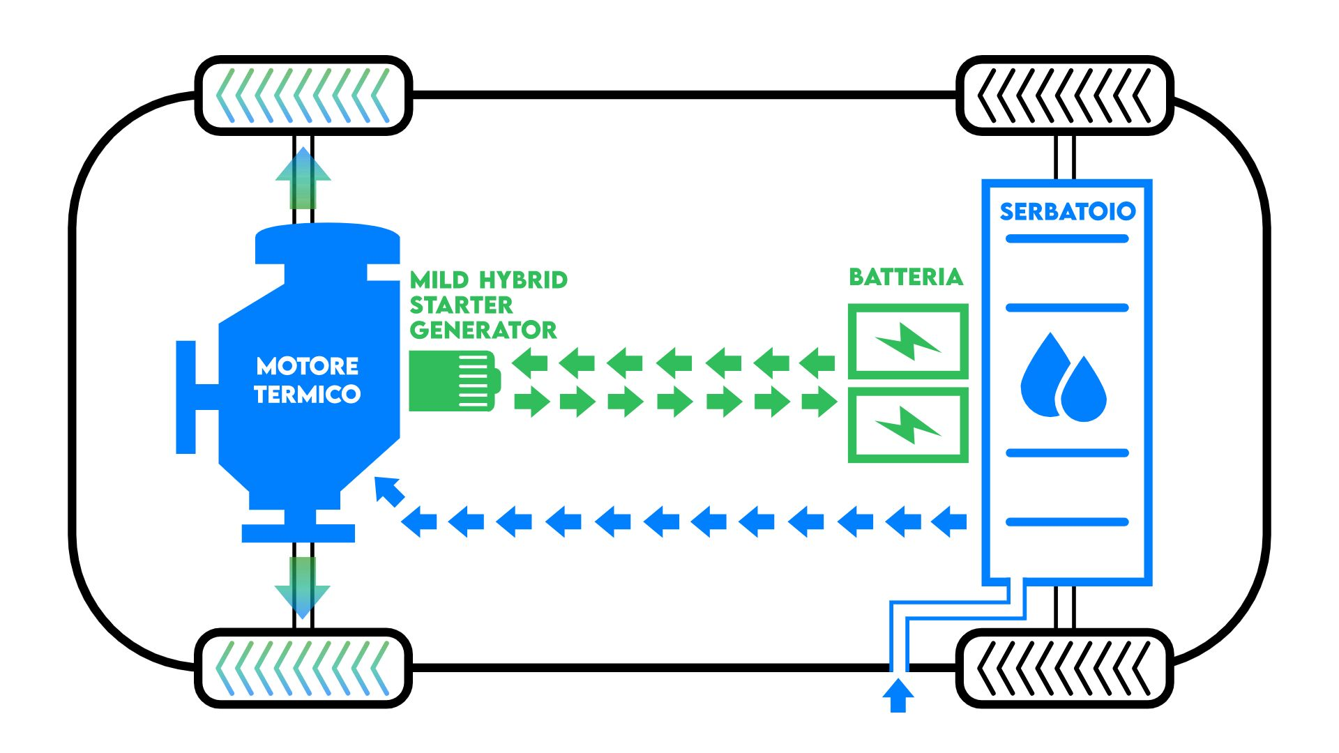 Mild hybrid car's blueprint
